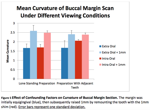 Figure 5 Effect of Confounding Factors on Curvature of Buccal Margin Section. .png